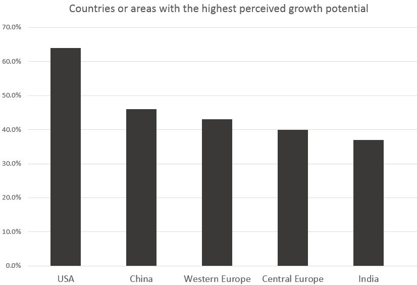 Countries or areas with the highest perceived growth potential