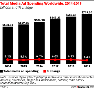 Media Ad Spending - Total